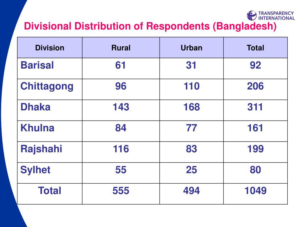 Divisional Distribution of Respondents (Bangladesh)