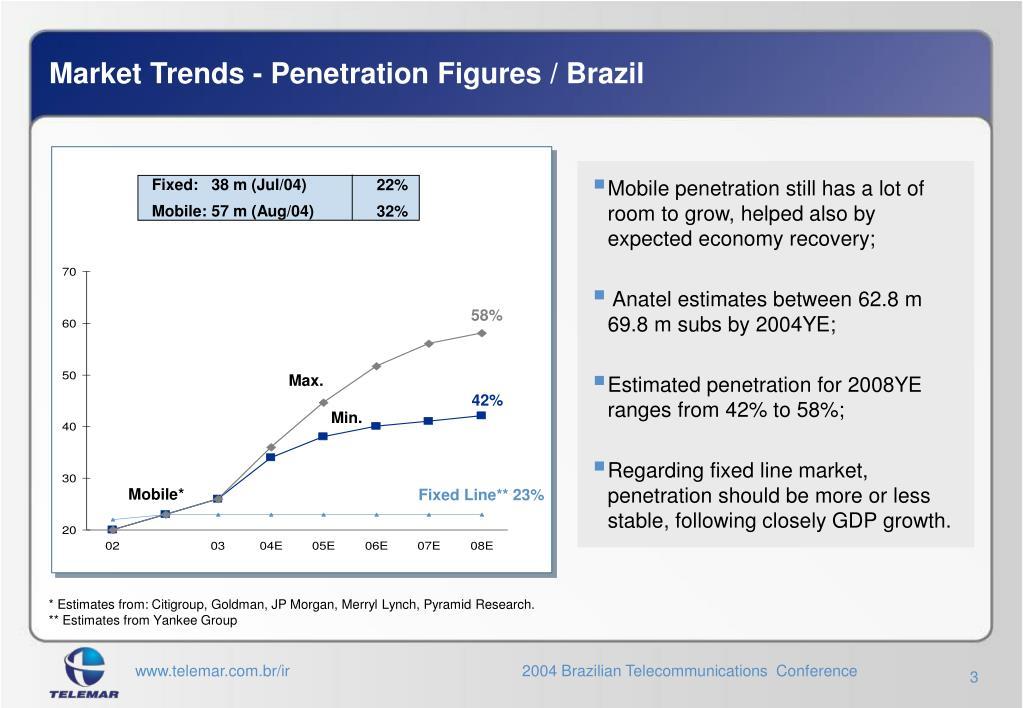 Market Trends -