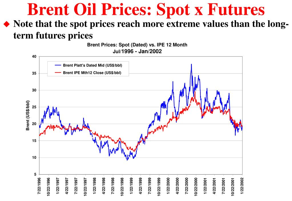 Brent Oil Prices: Spot x Futures