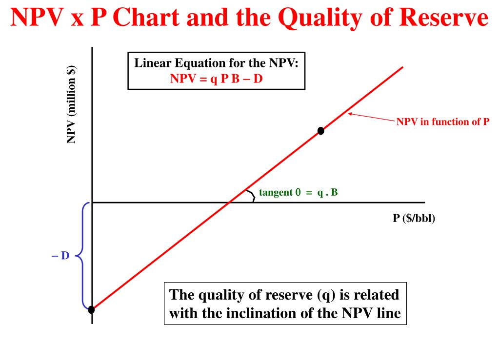 NPV x P Chart and the Quality of Reserve