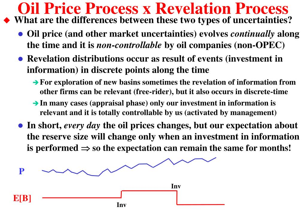 Oil Price Process x Revelation Process