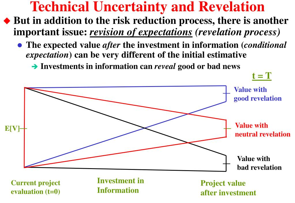Technical Uncertainty and Revelation