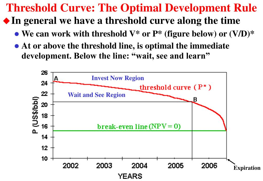 Threshold Curve: The Optimal Development Rule