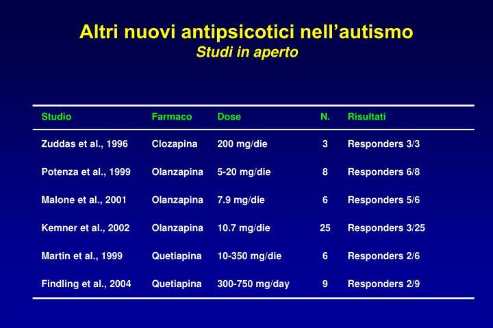 Altri nuovi antipsicotici nell'autismo