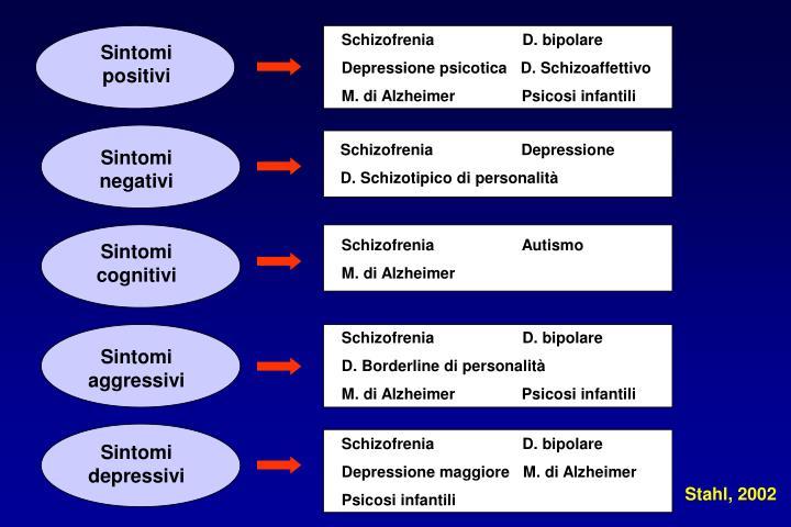 Schizofrenia                    D. bipolare