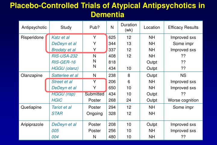 Placebo-Controlled Trials of Atypical Antipsychotics in Dementia
