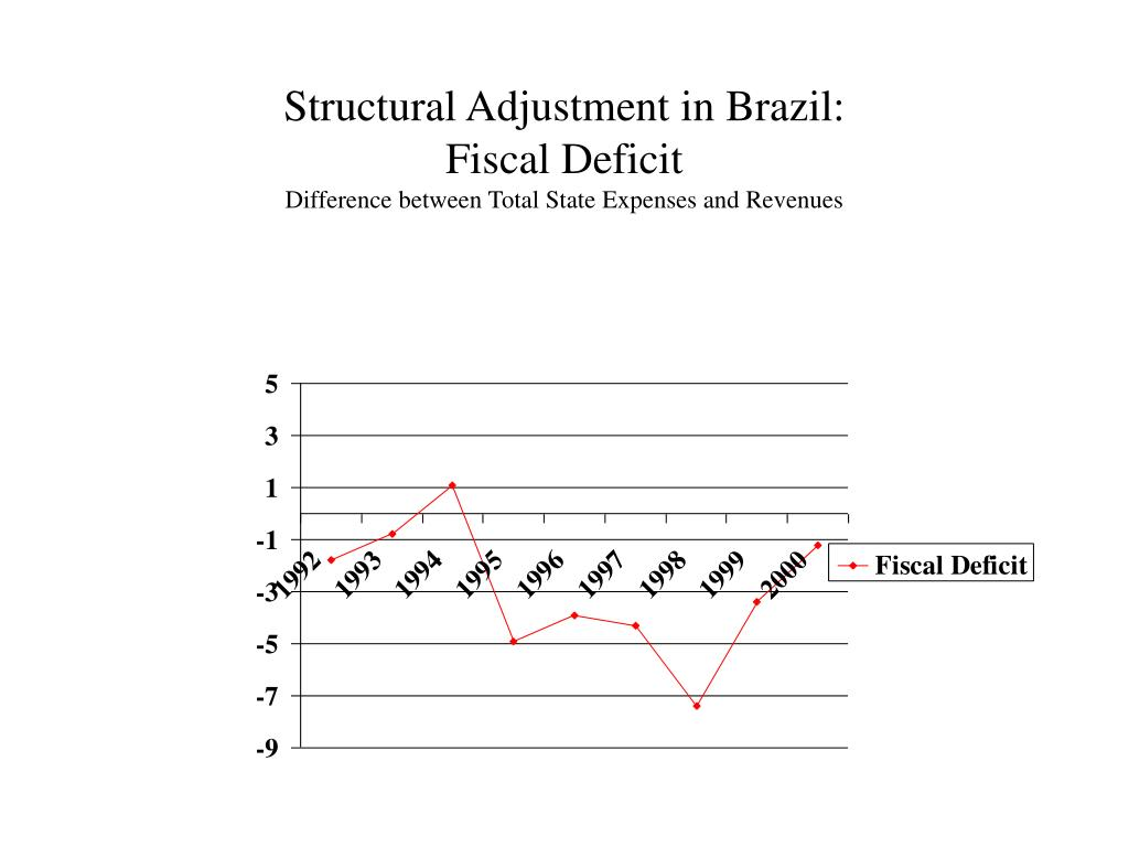 Structural Adjustment in Brazil: