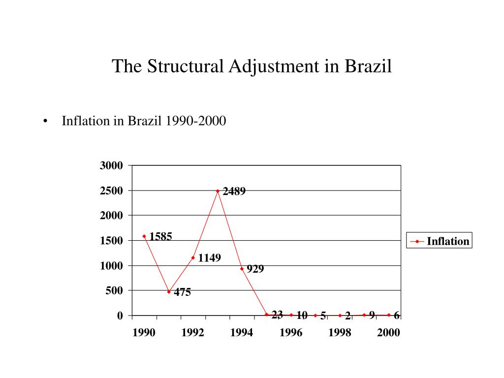 The Structural Adjustment in Brazil