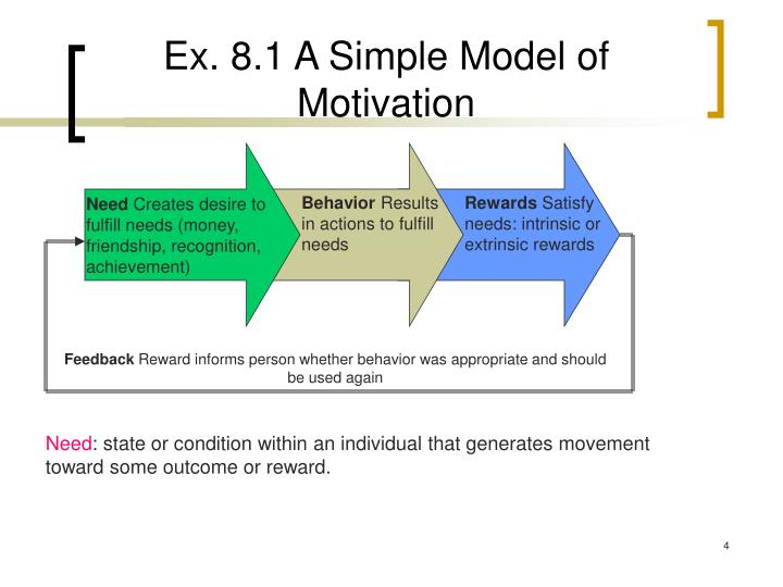 Ex. 8.1 A Simple Model of Motivation