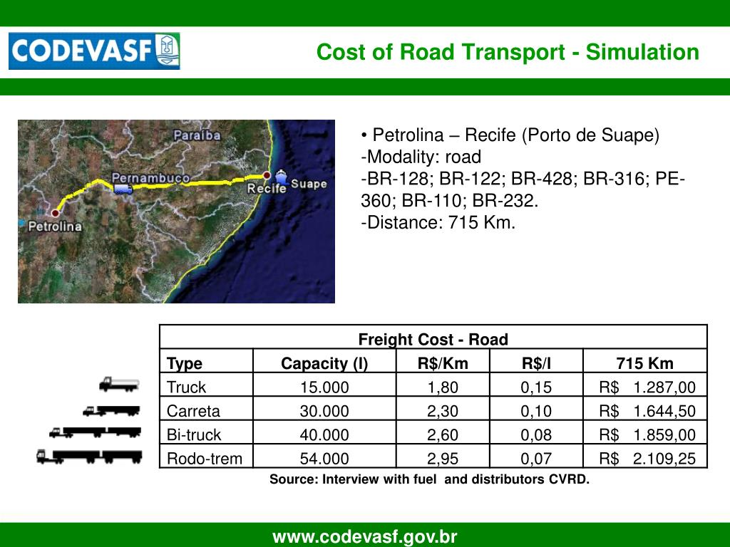 Cost of Road Transport - Simulation