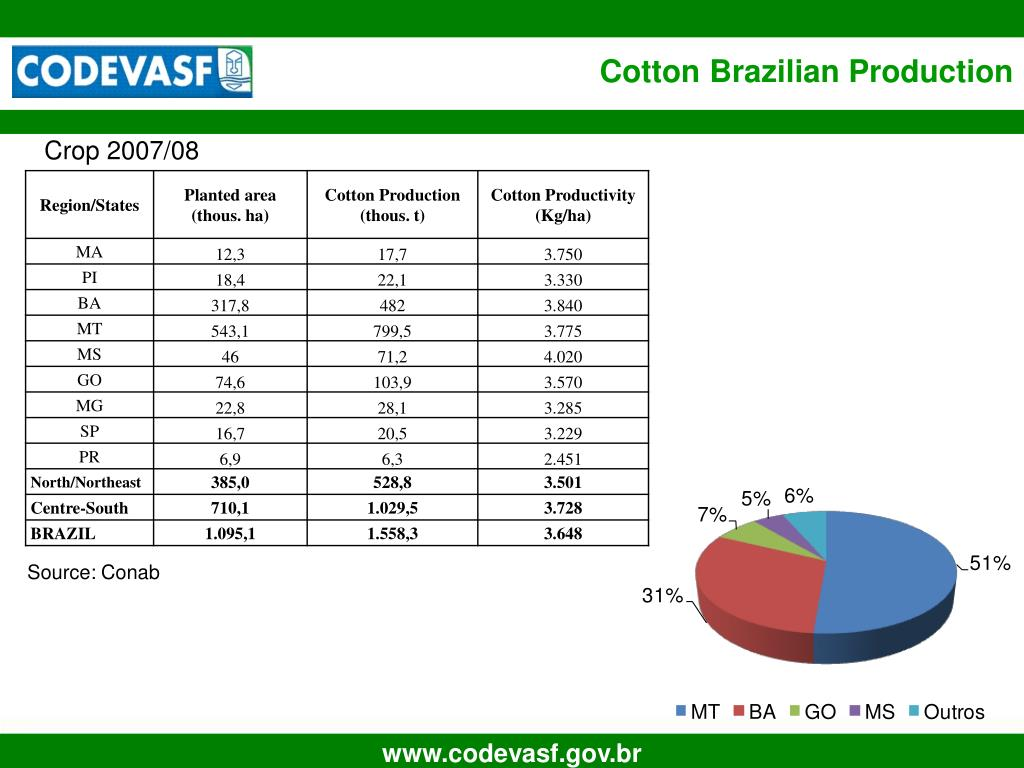 Cotton Brazilian Production