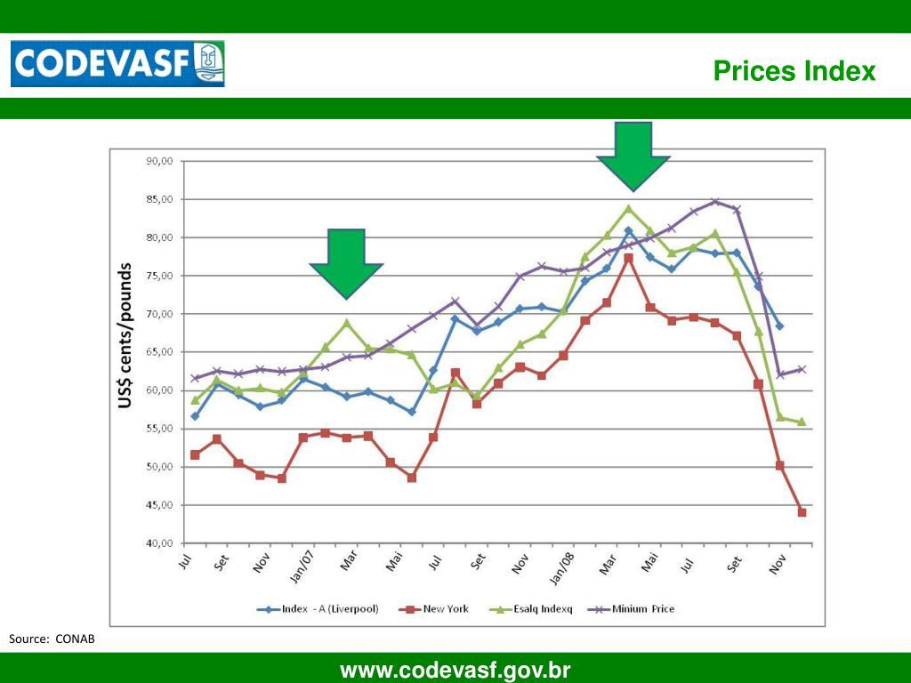 Prices Index