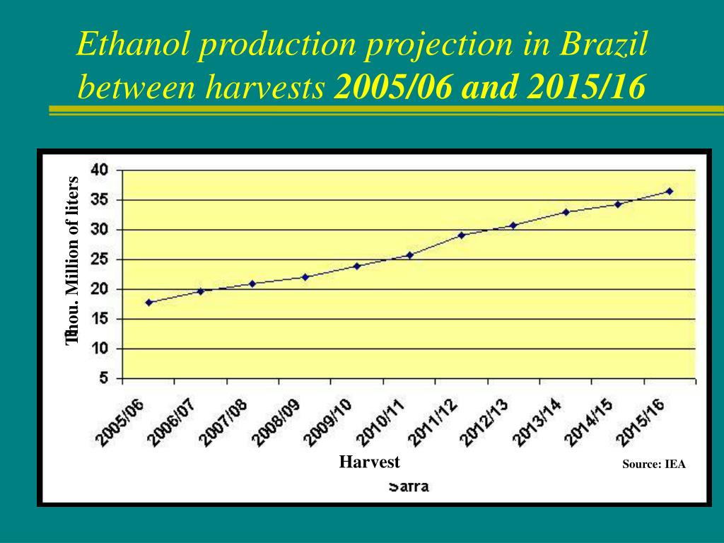 Ethanol production projection in Brazil between harvests