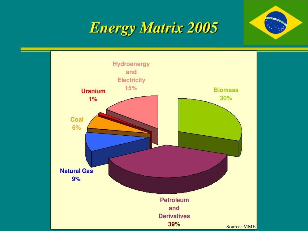 Energy Matrix 2005
