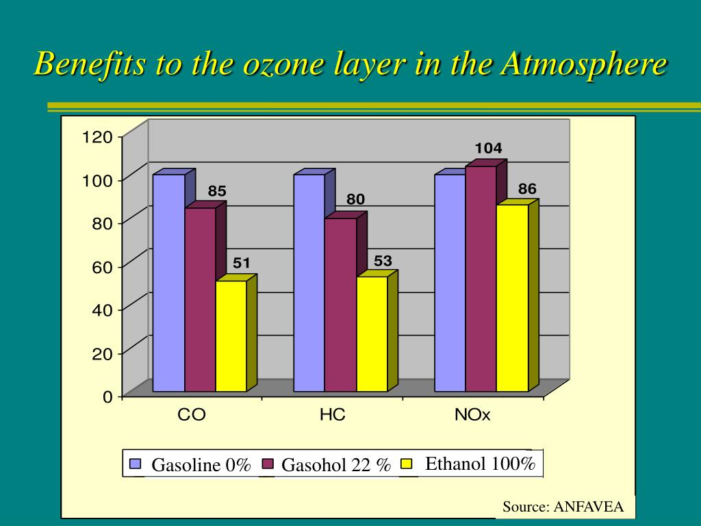 Benefits to the ozone layer in the Atmosphere