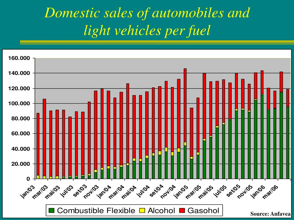 Domestic sales of automobiles and