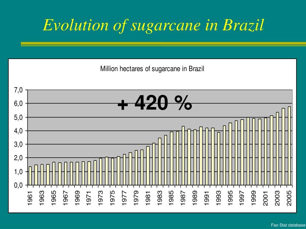 Evolution of sugarcane in Brazil