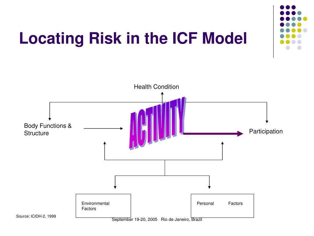 Locating Risk in the ICF Model