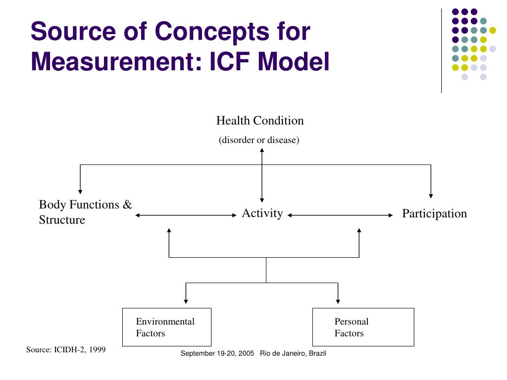 Source of Concepts for Measurement: ICF Model