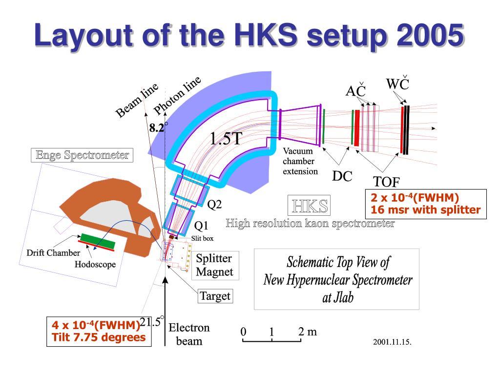 Layout of the HKS setup 2005