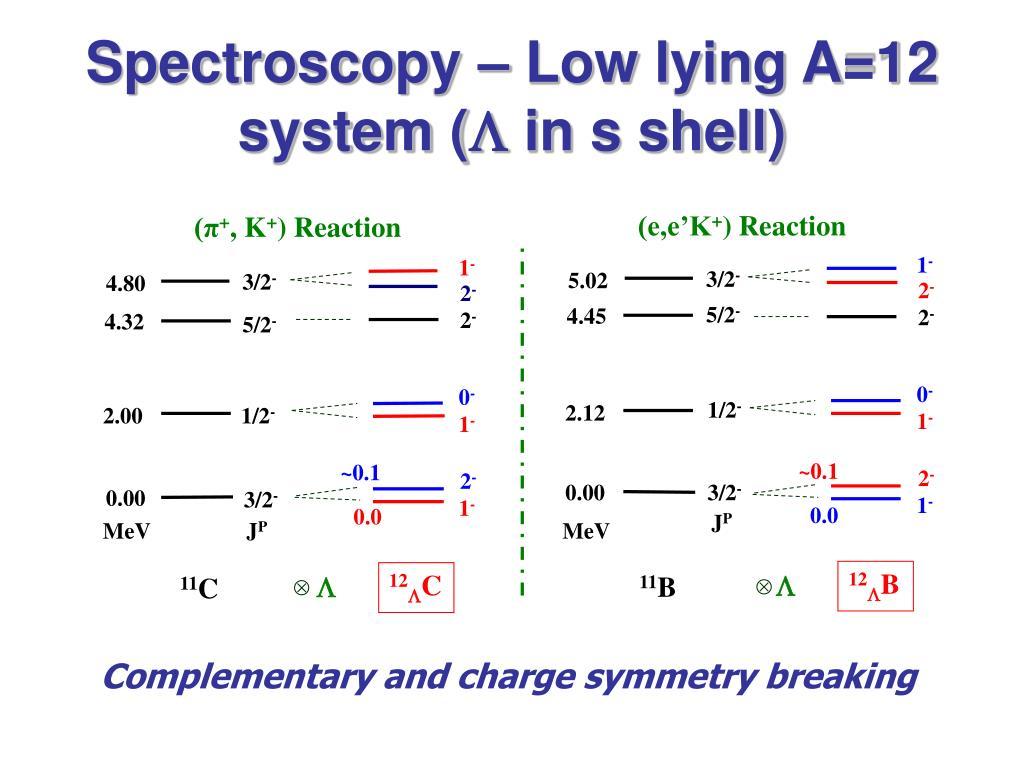 Spectroscopy – Low lying A=12 system (