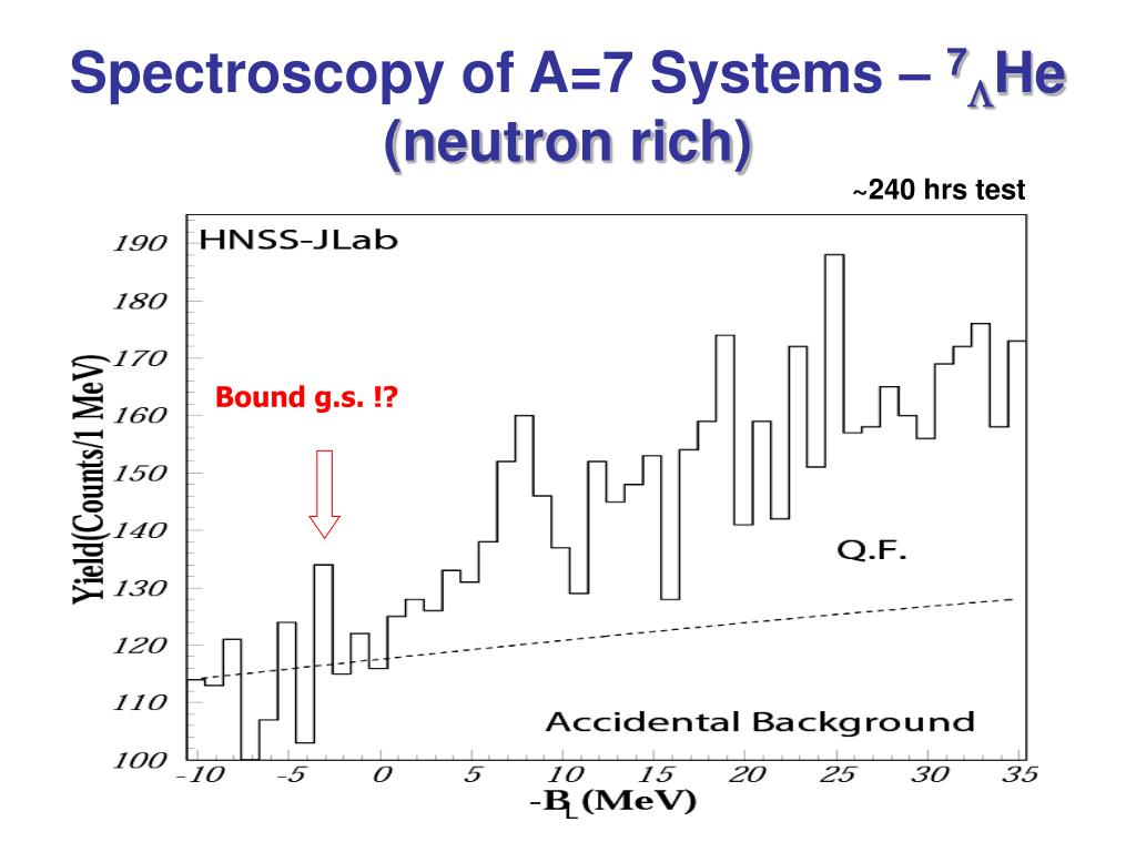 Spectroscopy of A=7 Systems –