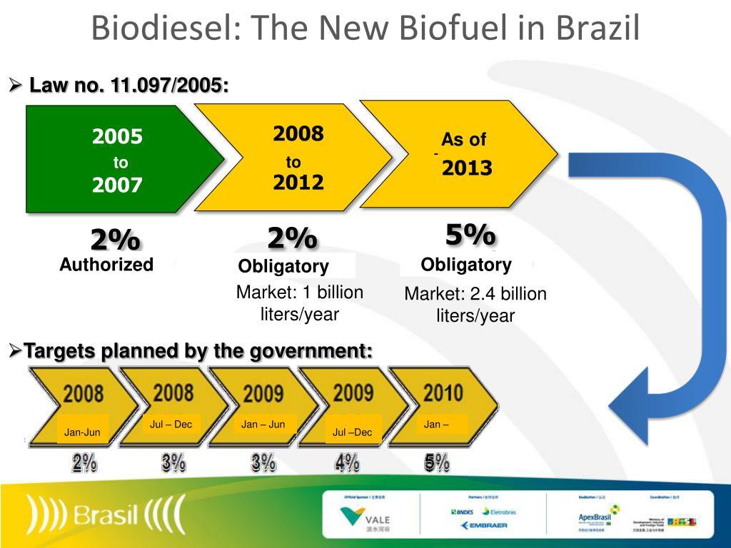 Biodiesel: The New Biofuel in Brazil