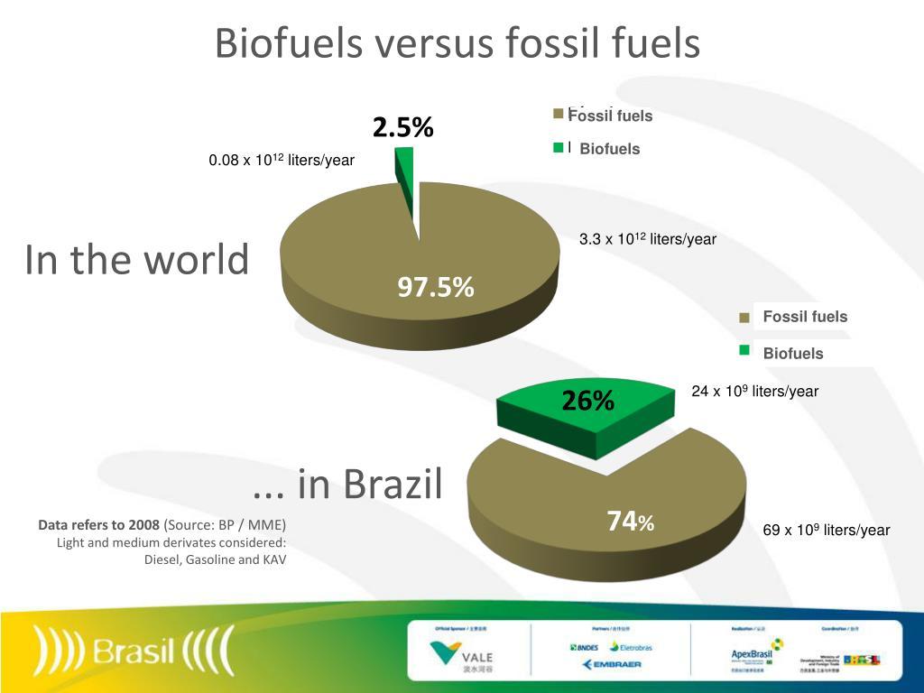 Biofuels versus