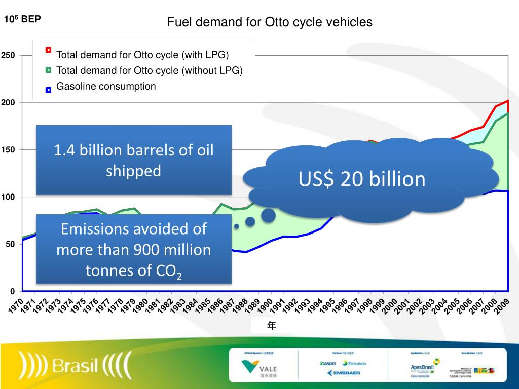 Fuel demand for Otto cycle vehicles