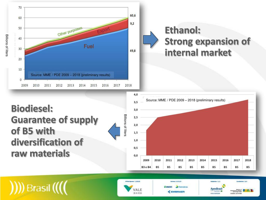 Ethanol: