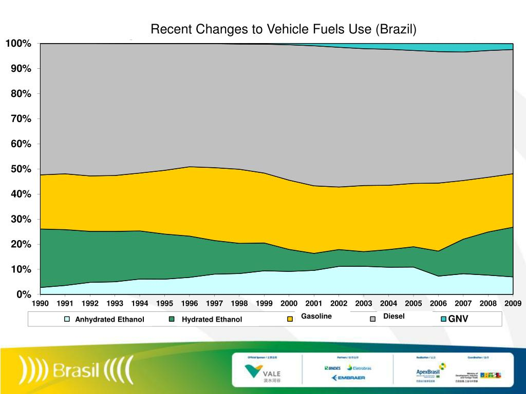 Recent Changes to Vehicle Fuels Use (Brazil)