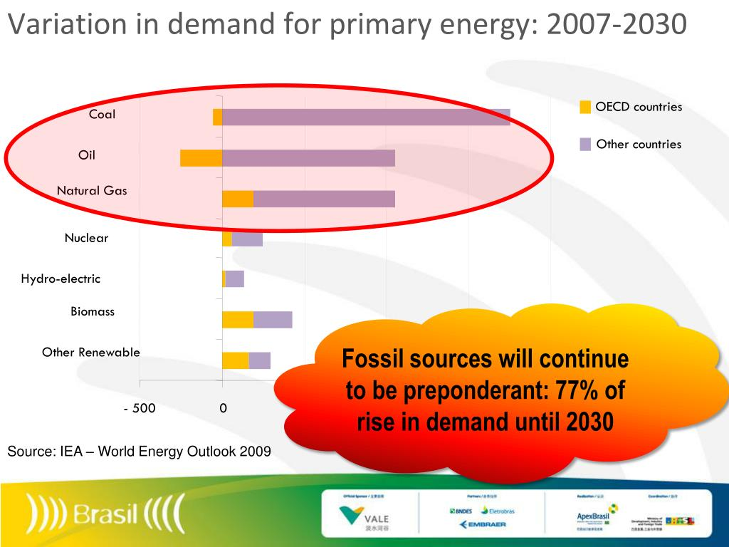 Variation in demand for primary energy: 2007-2030
