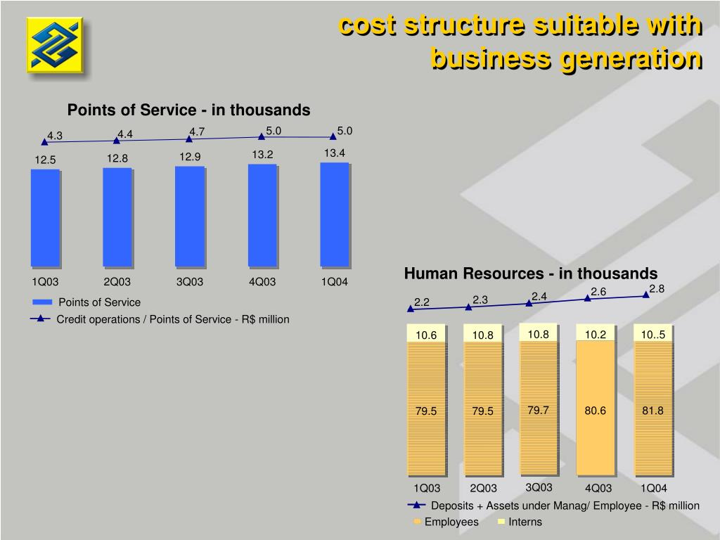 cost structure suitable with business generation