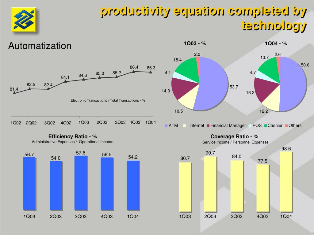 productivity equation completed by technology