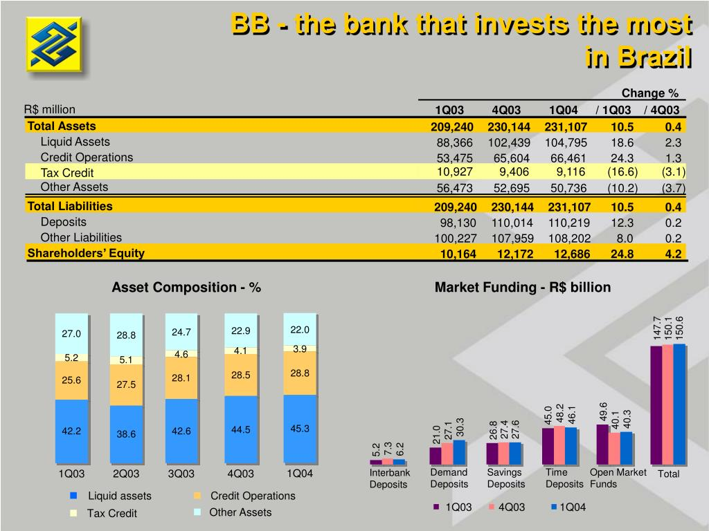BB - the bank that invests the most in Brazil