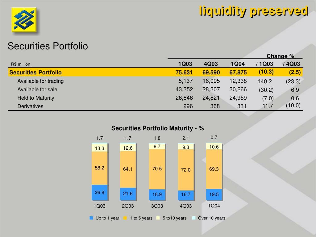 liquidity preserved