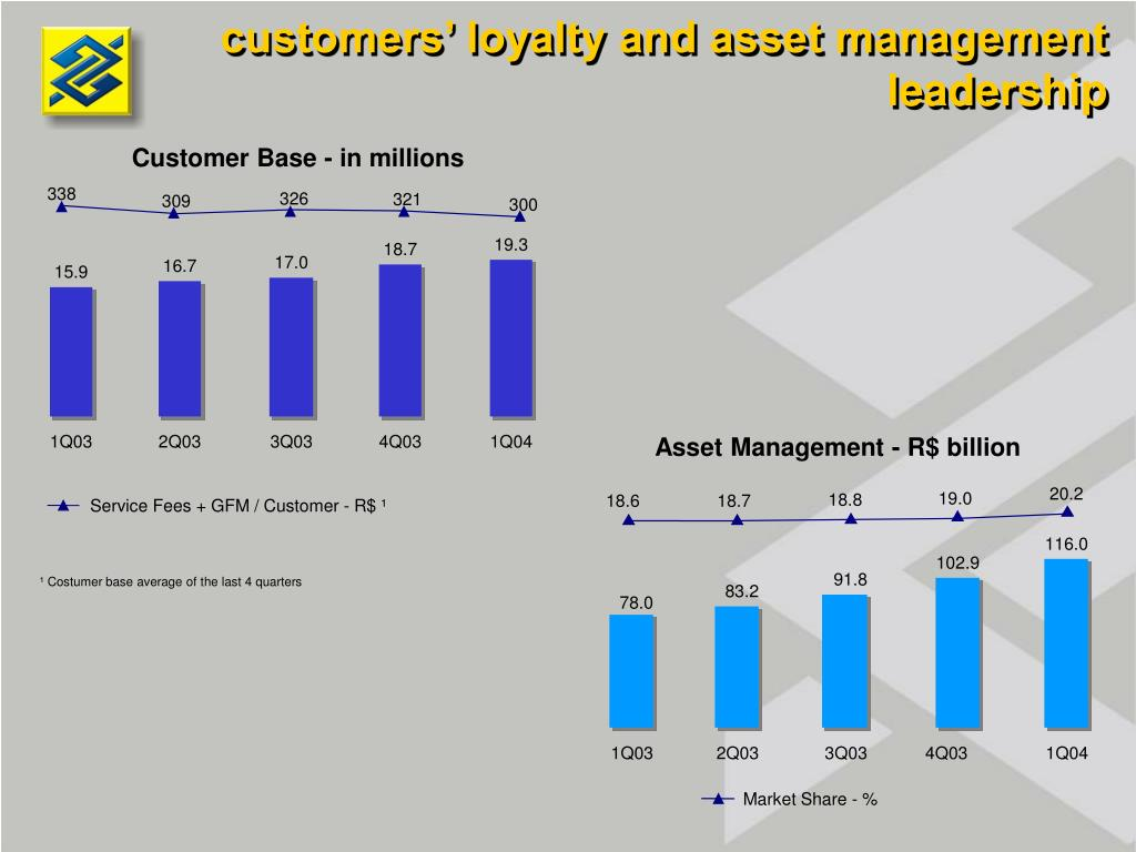 customers' loyalty and asset management leadership