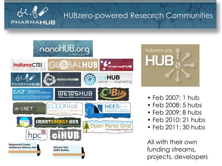 HUBzero-powered Research Communities