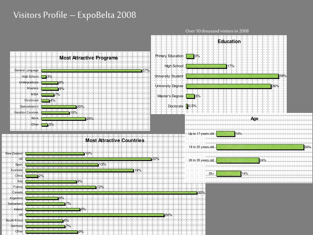 Visitors Profile – ExpoBelta 2008