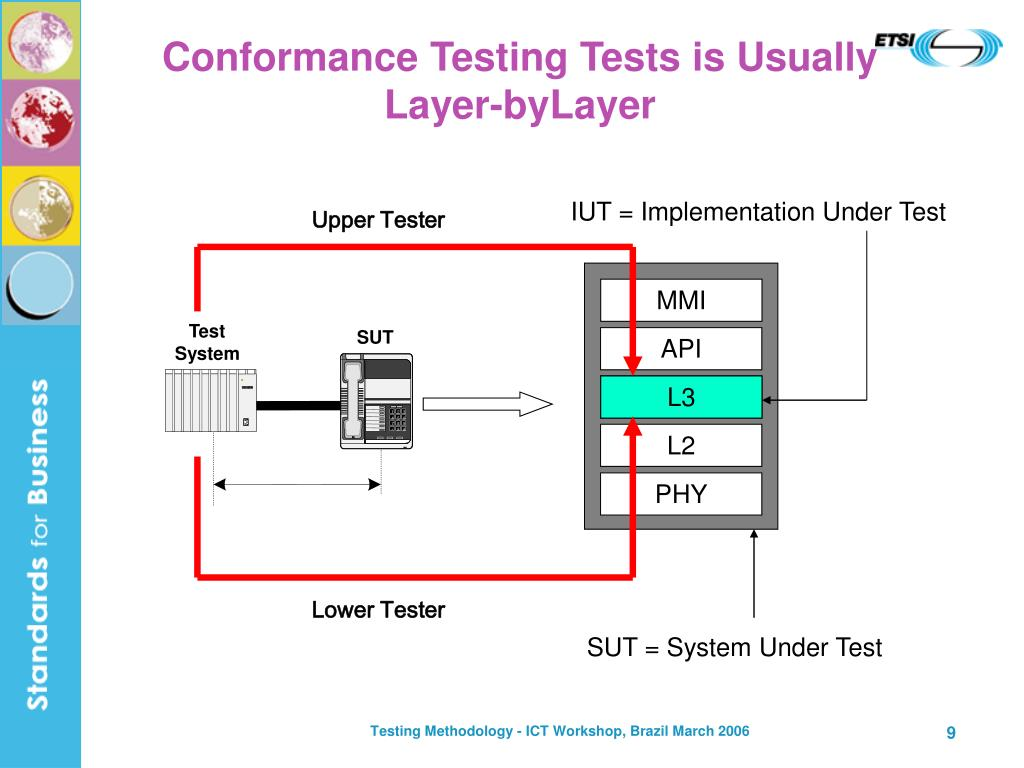 IUT = Implementation Under Test