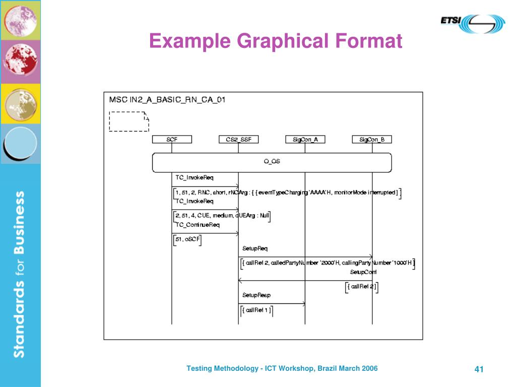 Example Graphical Format