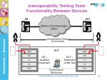 interoperability testing tests functionality between devices