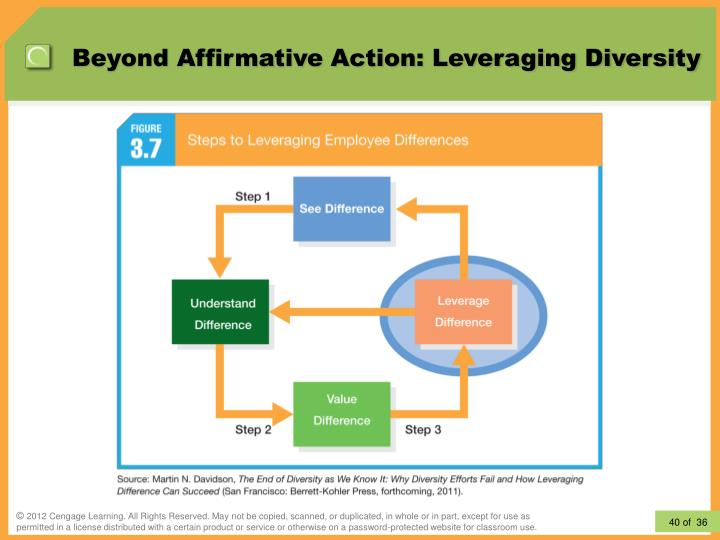 affirmative action diversity for individuals to Affirmative action has become the gateway drug to identity politics, or the breakup of america into antagonistic oppressor and subordinate groups constantly engaging in power relations.
