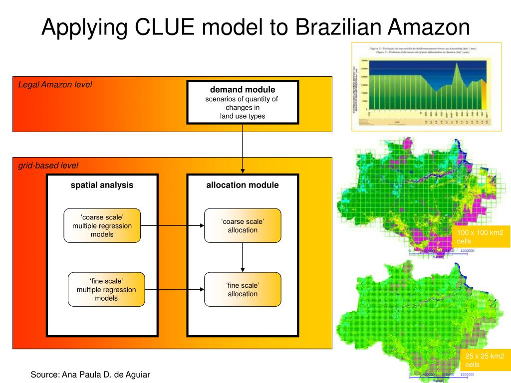 Applying CLUE model to Brazilian Amazon