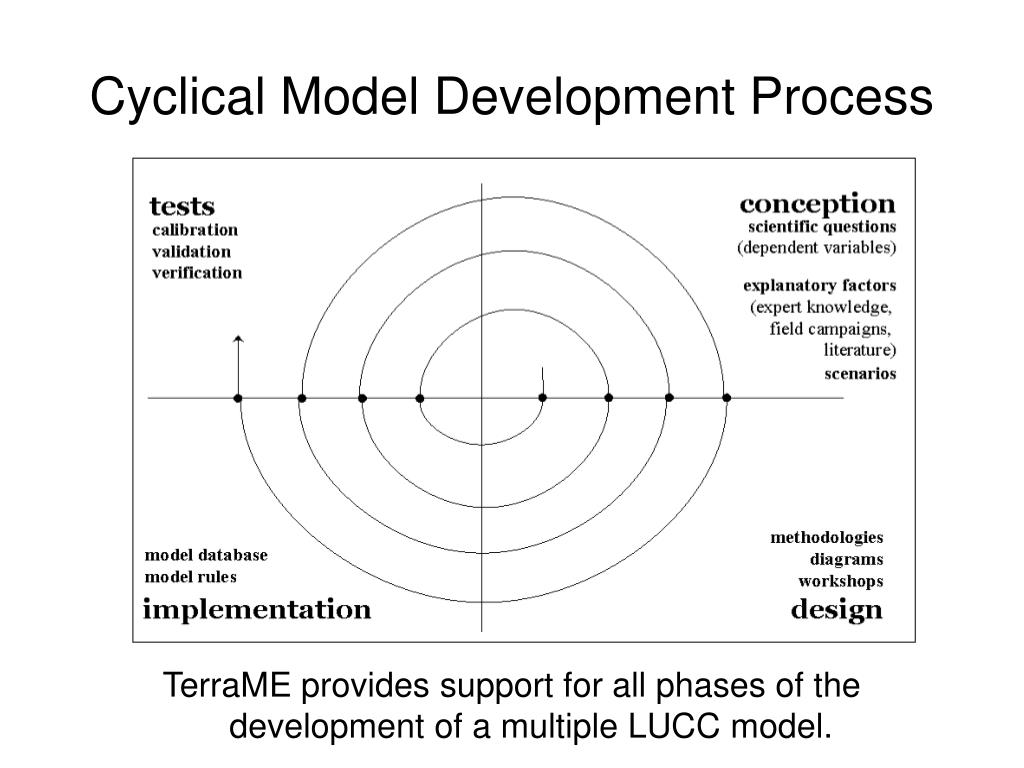 Cyclical Model Development Process