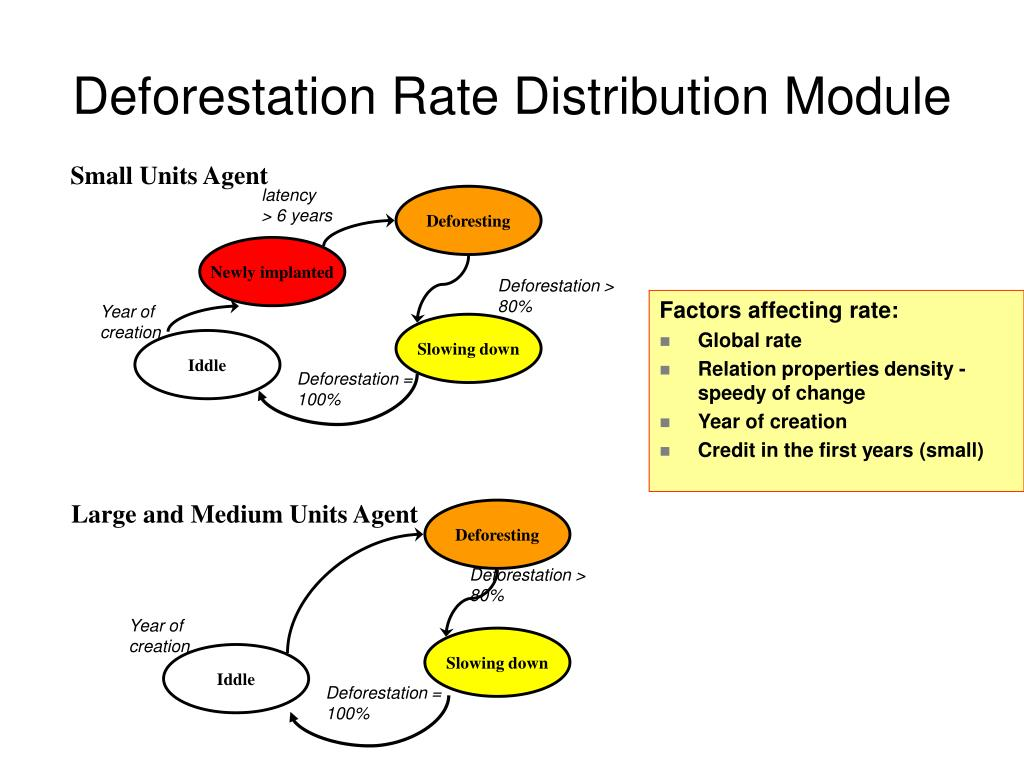 Deforestation Rate Distribution Module