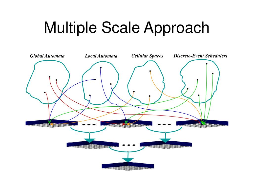 Multiple Scale Approach