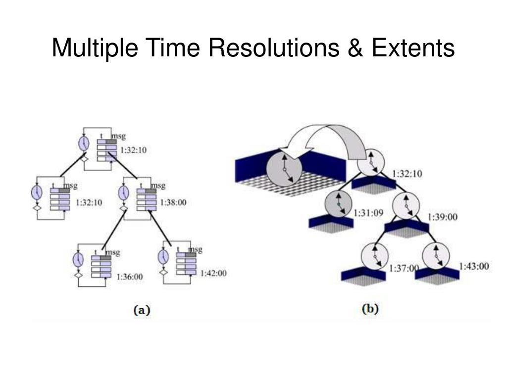 Multiple Time Resolutions & Extents