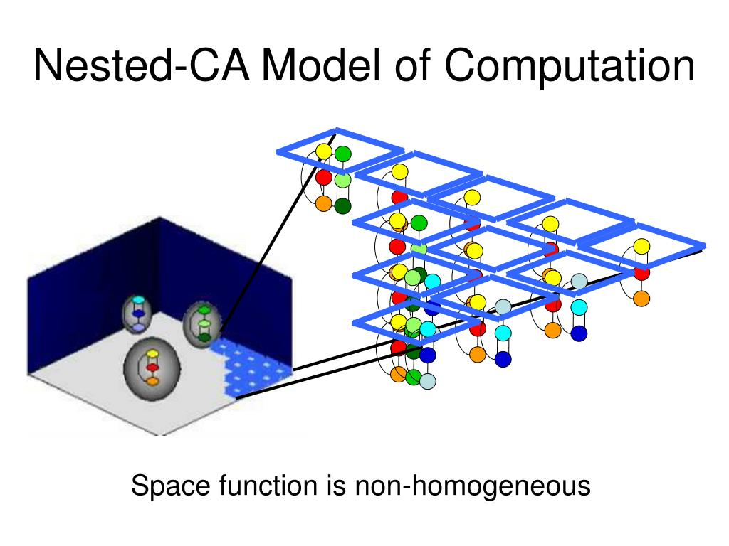 Nested-CA Model of Computation