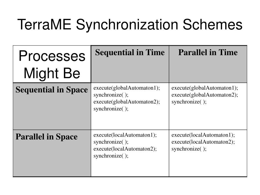 TerraME Synchronization Schemes